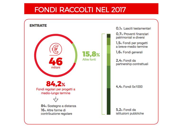 Fondi_raccolti_2017_AA