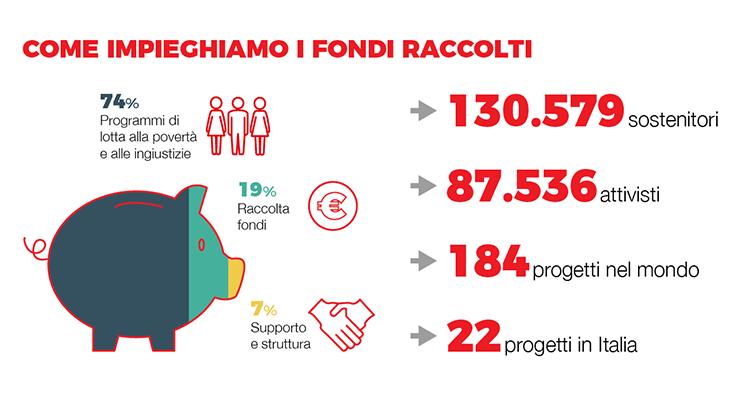 Impiego-fondi-raccolti_750