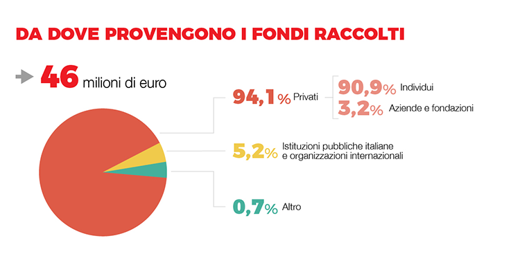 provenienza-fondi_750
